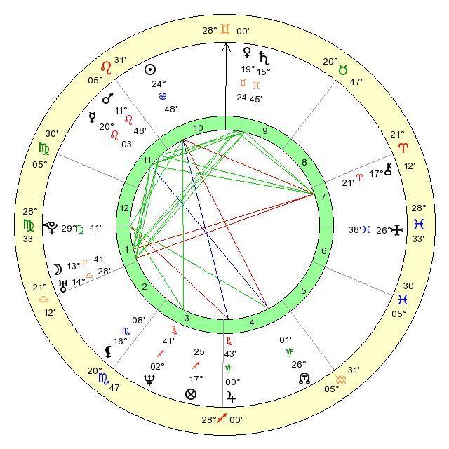как сделать гороскоп на год